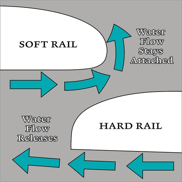 How Water Flows Around a Surfboard's Rail The shape of a surfboard rail affects how the water flows around the board and ult...