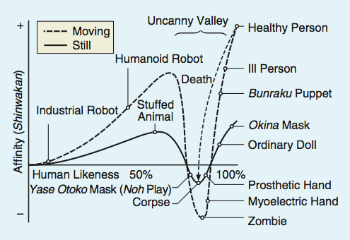 figure-2-uncanny-valley-moving-still-1338913124987.png