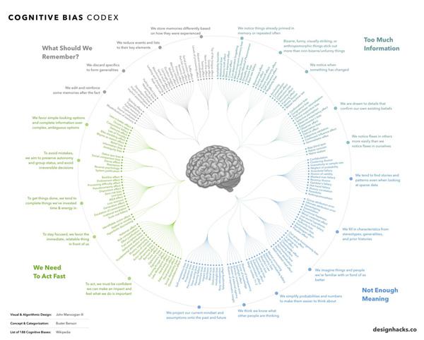 cognitive-bias-1070.jpg