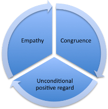 Carl Rogers' Core Conditions