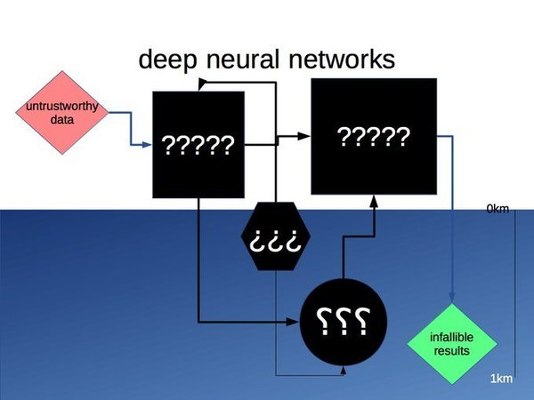 pseudo intelectual neural networks