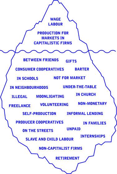 economic iceberg