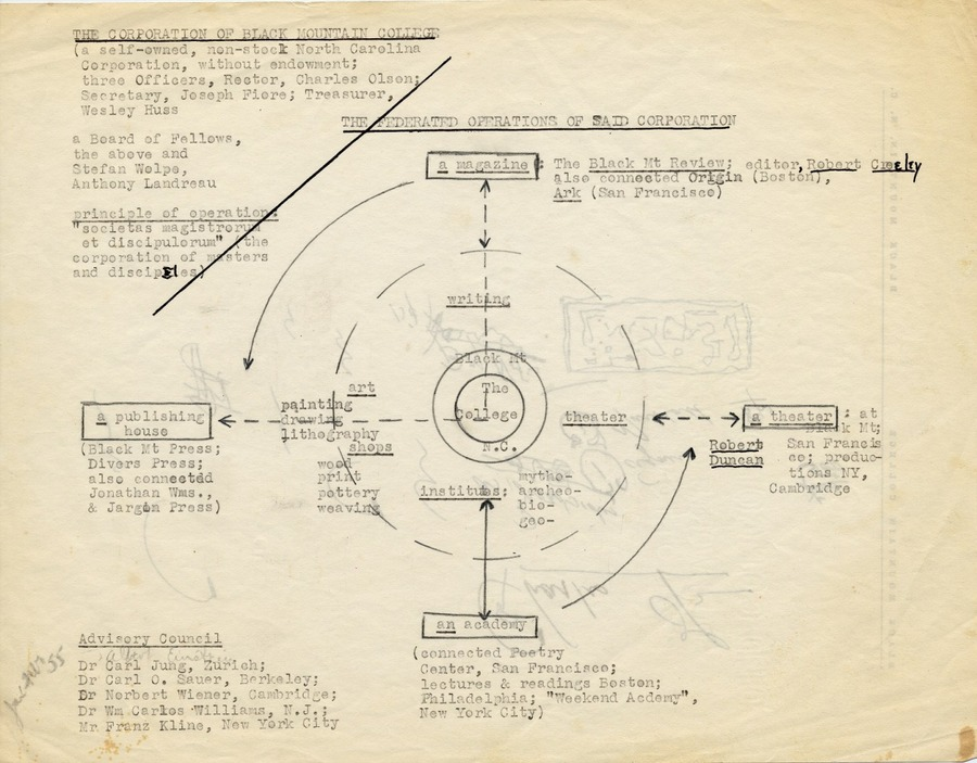 Plan for the Operation of Black Mountain College after 1956, Charles Olson, ca. 1954
