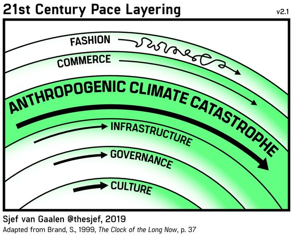 21st Century Pace Layering