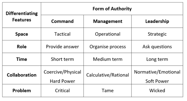 Forms of Authority