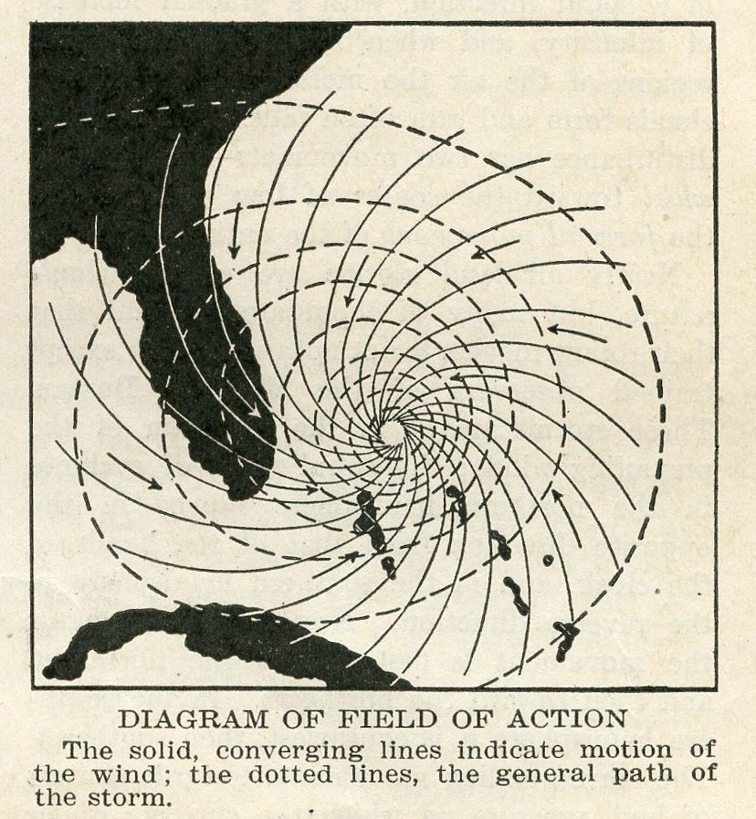 Diagram of Field of Action (1920)