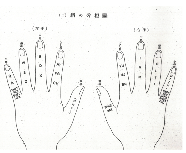 Diagram from a 1923 Japanese typewriting manual