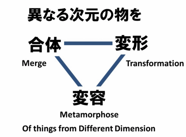 Of things from different dimensions