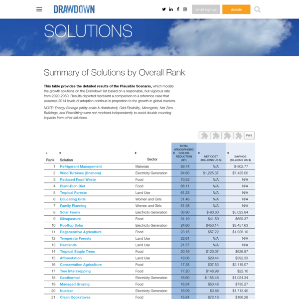 Summary of Solutions by Overall Rank | Drawdown