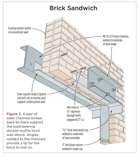 Brick Sandwich