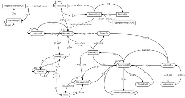 1920px-relationships_among_some_of_univariate_probability_distributions.jpg