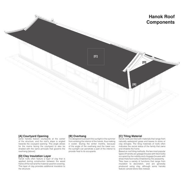 Hanok Roof Components