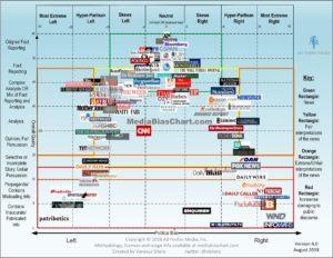 media-bias-chart_4.0_8_28_2018-min-300x232.jpg