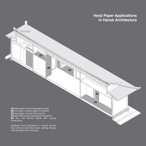 Hanji Paper in Hanok Architecture