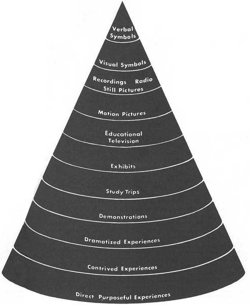 Cone of Experience, Edgar Dale, from Audiovisual Methods in Teaching, 1969