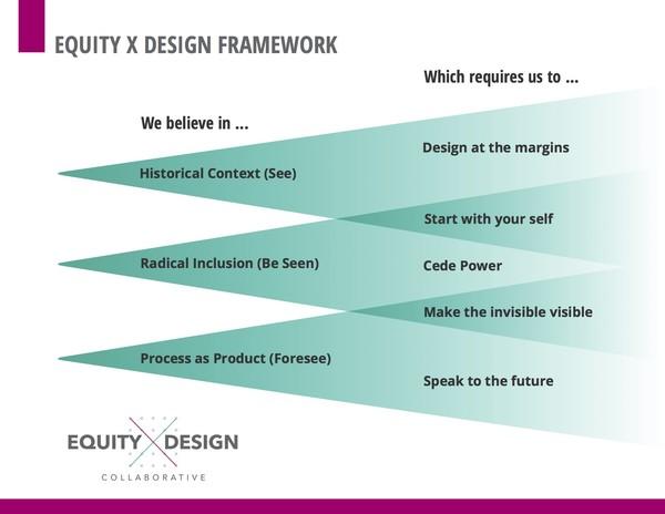equity x design framework