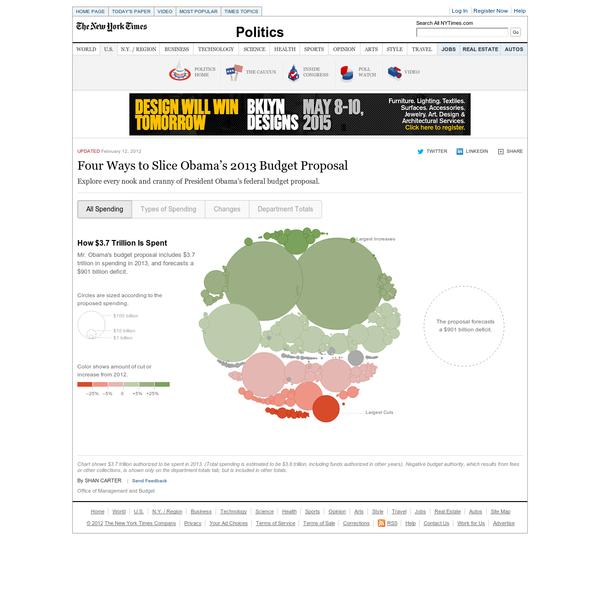 Are na / Html Data Visualization