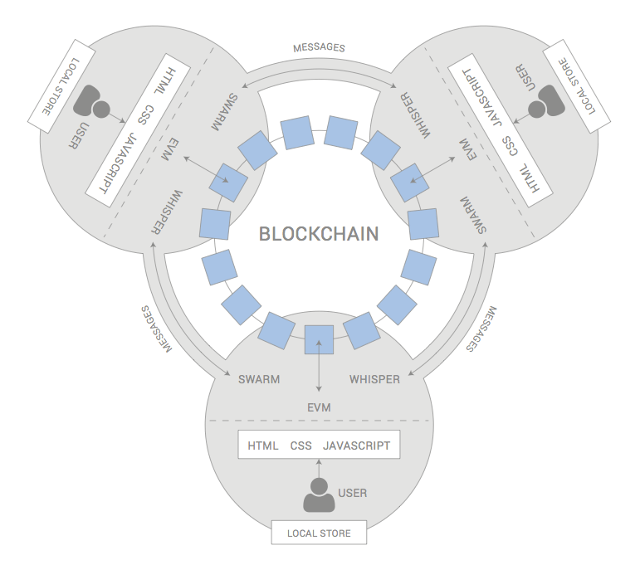 3047462-inline-i-1-a-diagram-of-the-ethereum-network.png