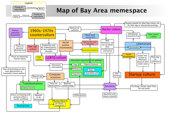 @juliagalef's map of the Bay Area memespace
