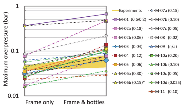 comparison-of-model-predictions-for-advanced-consequence-models.png