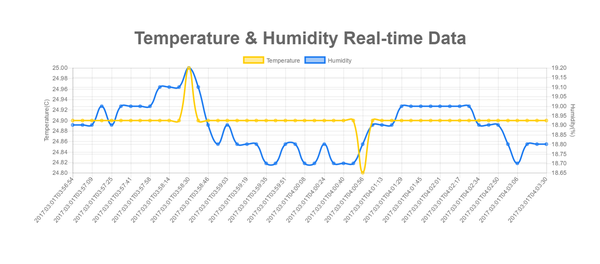 8_web-app-page-show-real-time-temperature-humidity-azure.png