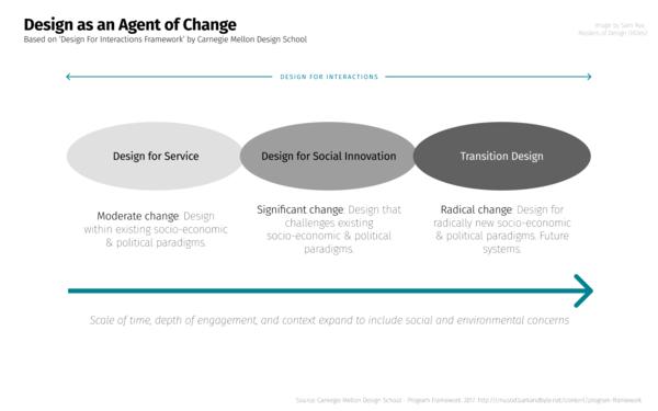 design-as-an-agent-of-change-spectrum.png?alt=media-token=d89063c7-f8fd-43dd-93e5-b07cb1274409
