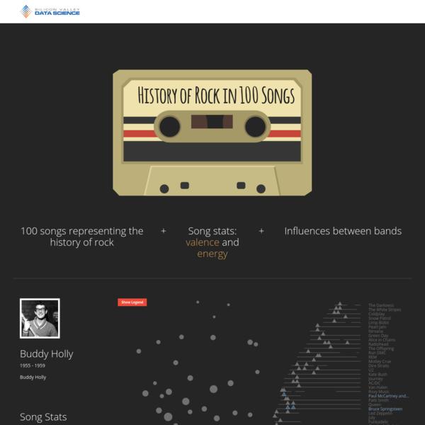 Big Data Visualization Example: History of Rock Music