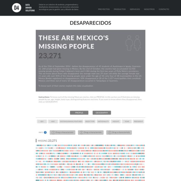 Desaparecidos | Data4