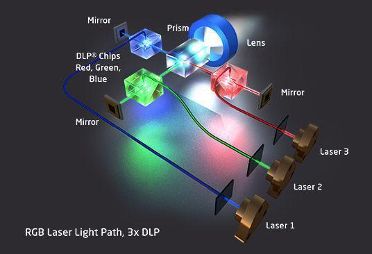 laser_technologien_rgb_3dlp.jpg?h=366-w=536