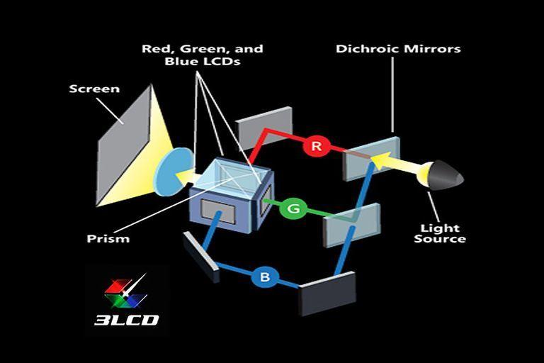 3lcd-diagram-ccc-5c0b6df546e0fb0001cc8fa3.jpg