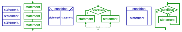 Control Structures: Structured Program Patterns