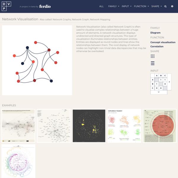 Network Visualisation   Data Viz Project