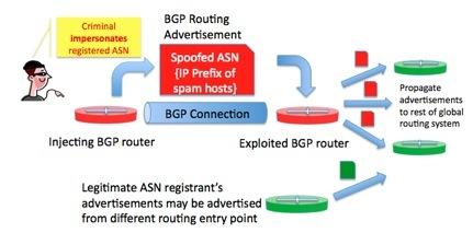 bgp route hijacking