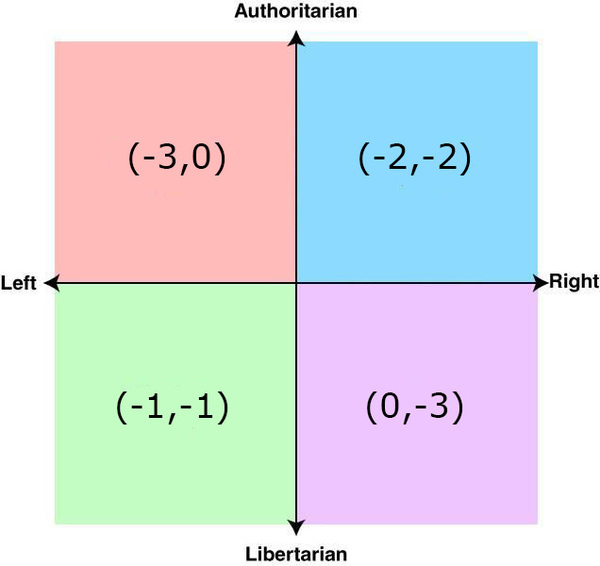 political-spectrum-meme.jpg