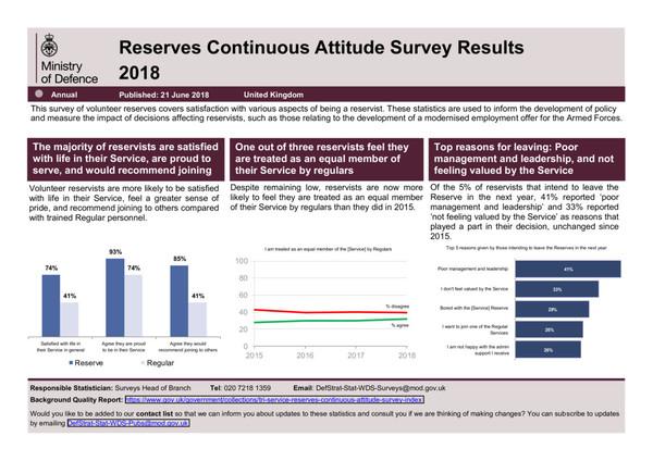 British Reserve Breakdown