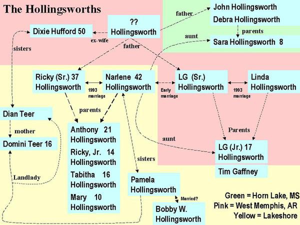 Hollingsworths.jpg