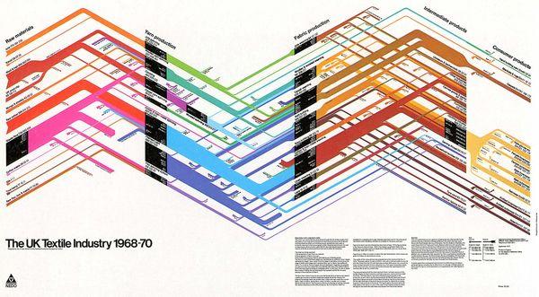 UK Textile Industry 1968-70