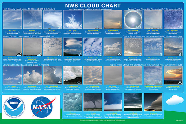 cloudchart_nws.jpg