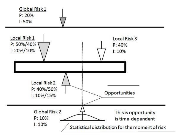 event_chaindiagrams-_local_and_global_risks.png