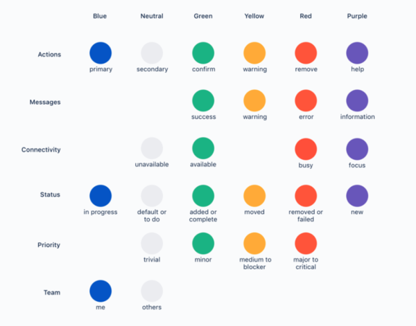 Atlassian Colour System