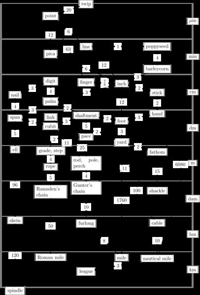 992px-english_length_units_graph.svg.png