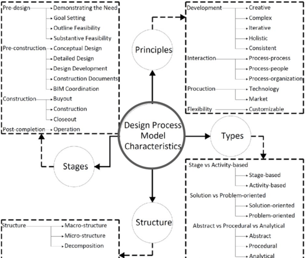 design-process-model-characteristics.png