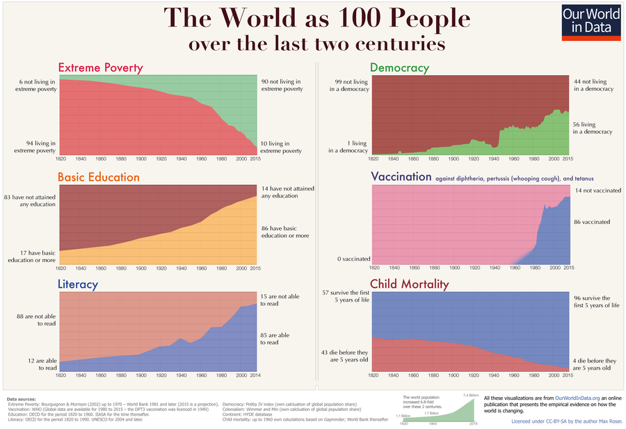 ourworldindata-two-centuries-world-as-100-people.png