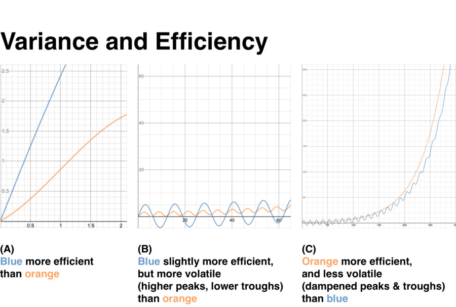 variance-and-efficiency.png