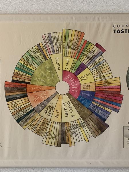 Taste wheel