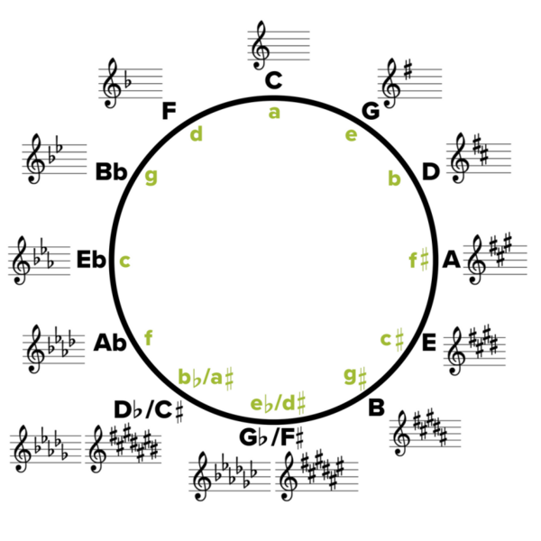 circle-of-fifths-simple-768x768.png