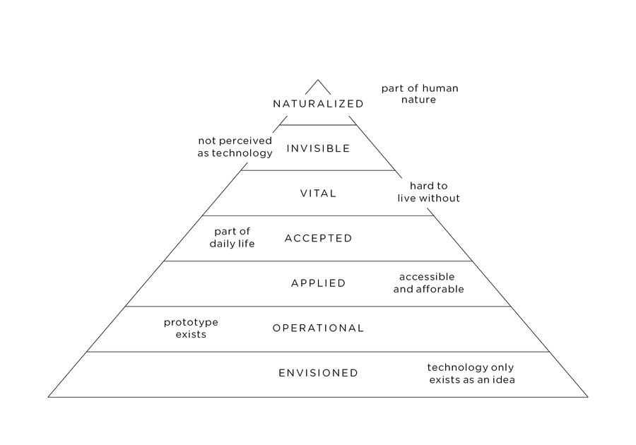 next-nature-network_pyramid-of-technology.jpg
