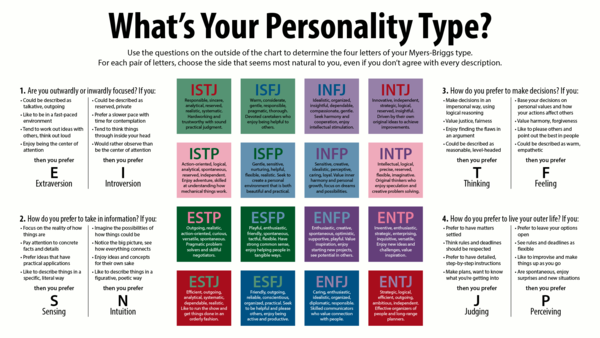 Myers–Briggs personality types