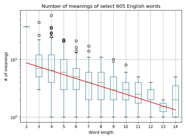 Word meaning meta-analysis, Dimtry Zunoviev