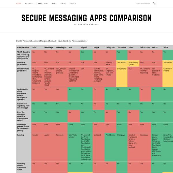 Secure Messaging Apps Comparison | Privacy Matters